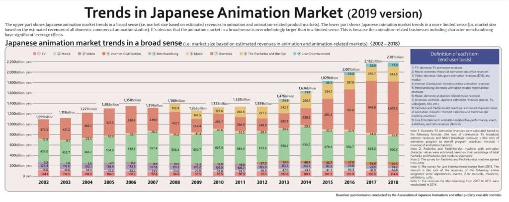 2019 trends in Japanese animation market