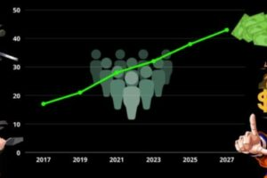 Anime Industry Growth Estimated To 43 Billion USD By 2027