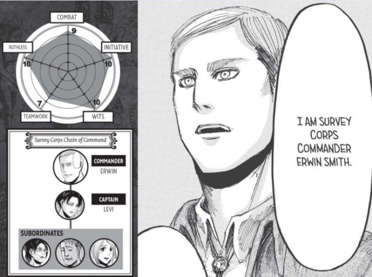 Isayama's score sheet of Erwin