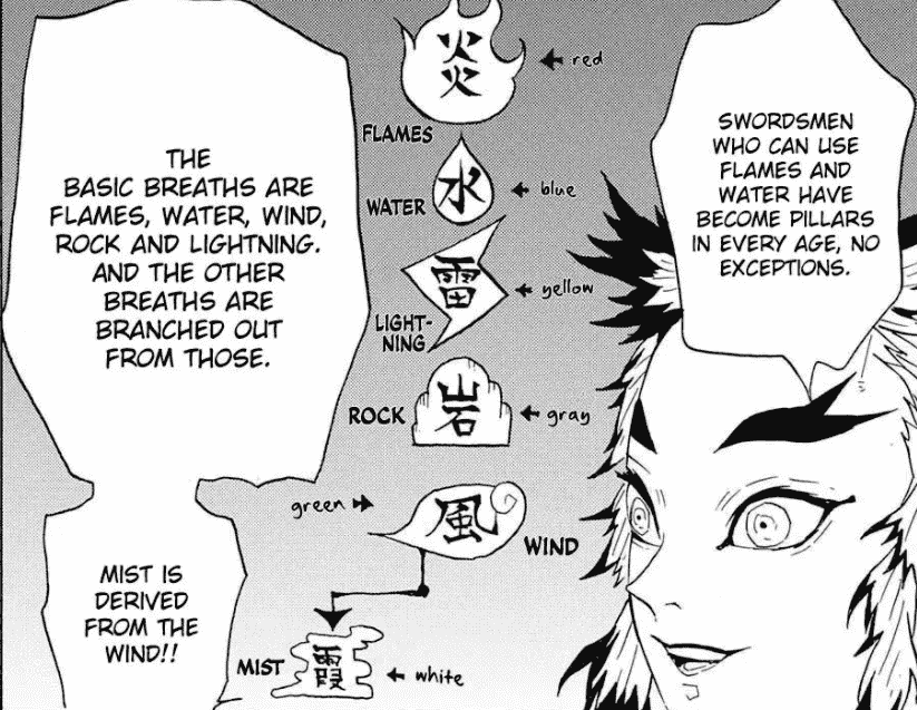 Rengoku explains the origins of the breathing style and their corresponding colour of the nichirin blade